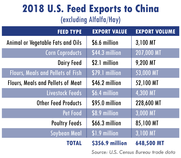 Feed Exports to China